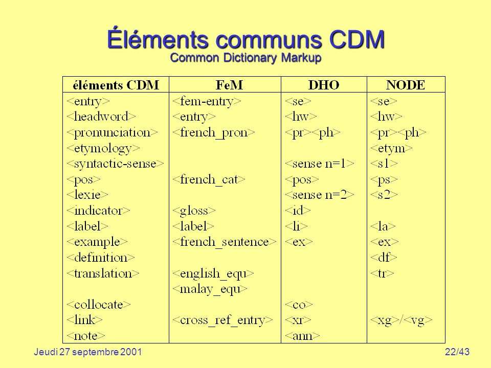 Éléments communs CDM Common Dictionary Markup