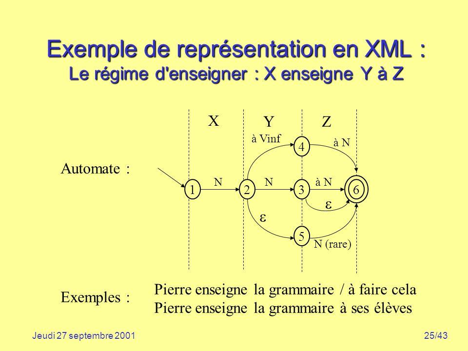 Exemple de représentation en XML : Le régime d enseigner : X enseigne Y à Z