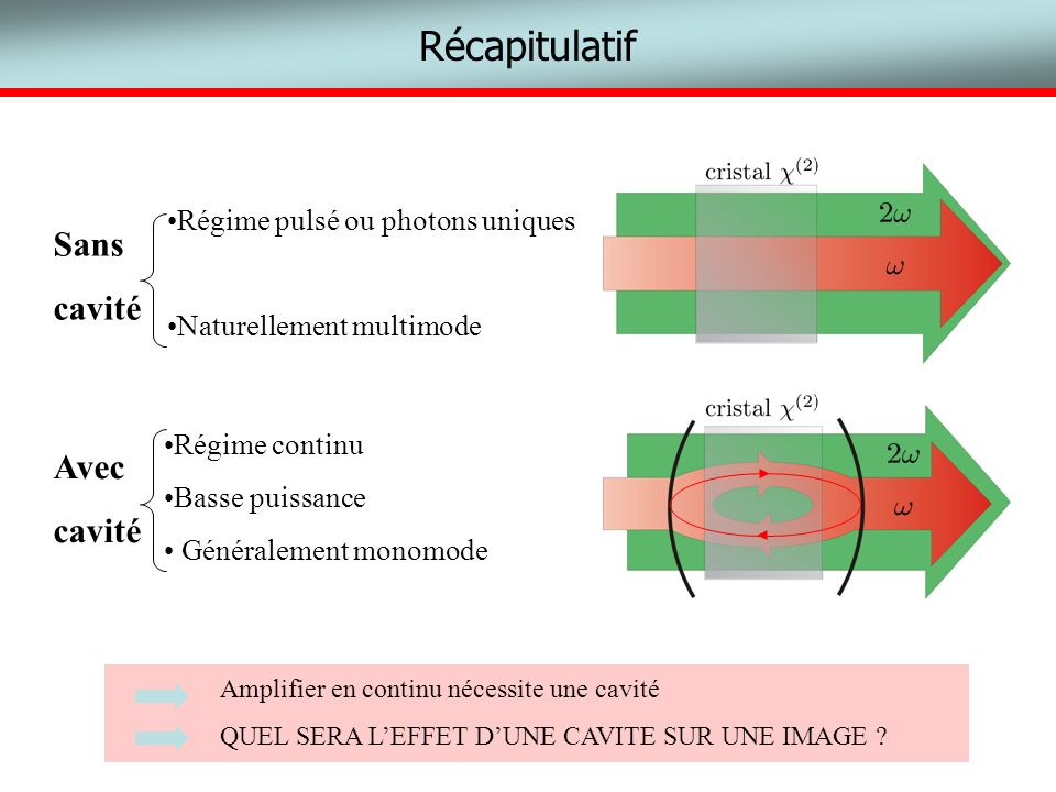Récapitulatif Sans cavité Avec cavité Régime pulsé ou photons uniques