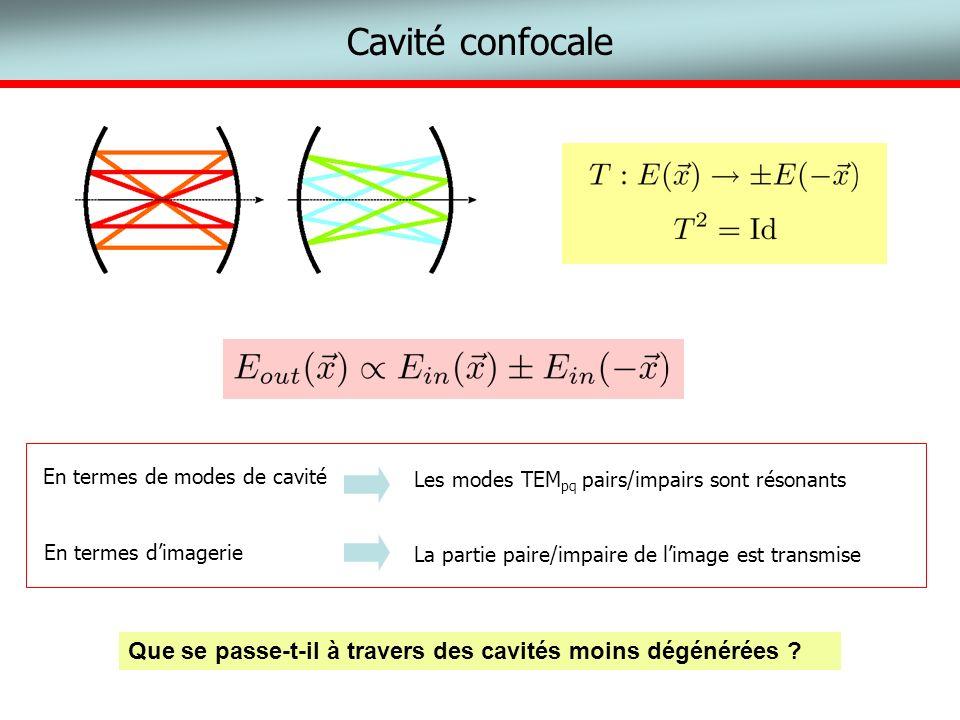 Cavité confocaleLes modes TEMpq pairs/impairs sont résonants. La partie paire/impaire de l'image est transmise.