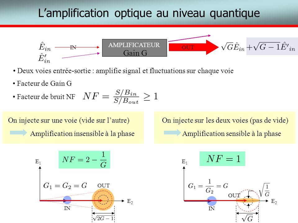 L'amplification optique au niveau quantique