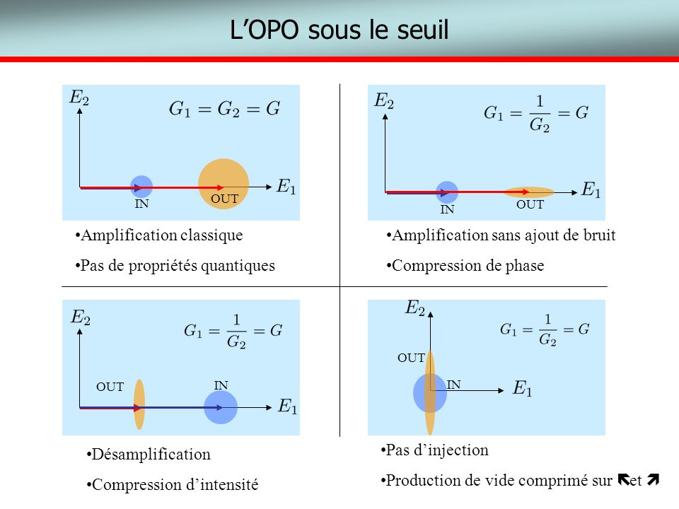 L'OPO sous le seuil Amplification classique