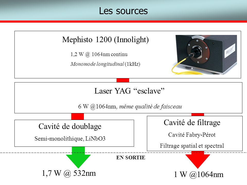 Les sources Mephisto 1200 (Innolight) Laser YAG esclave