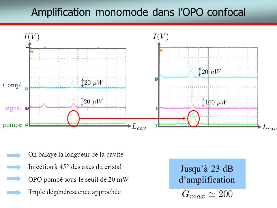 Amplification monomode dans l'OPO confocal