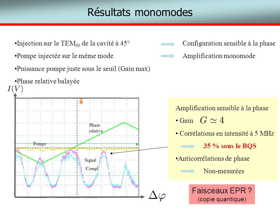 Résultats monomodes Faisceaux EPR
