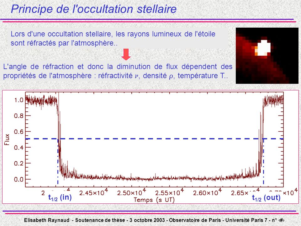 Principe de l occultation stellaire