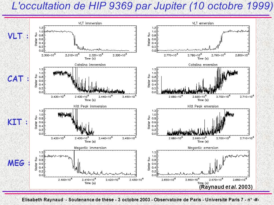 L occultation de HIP 9369 par Jupiter (10 octobre 1999)