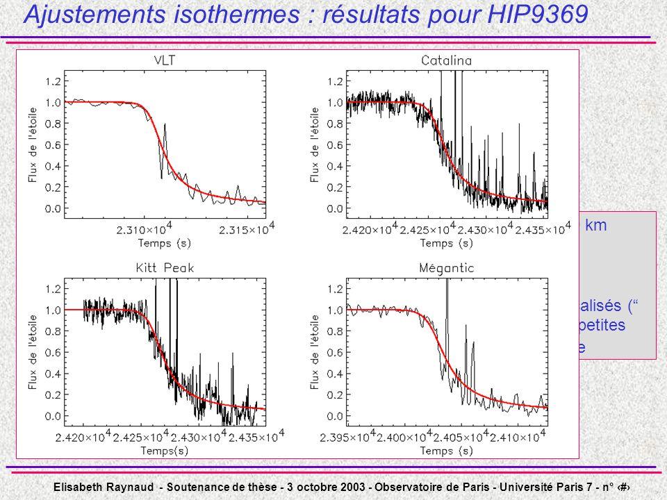 Ajustements isothermes : résultats pour HIP9369