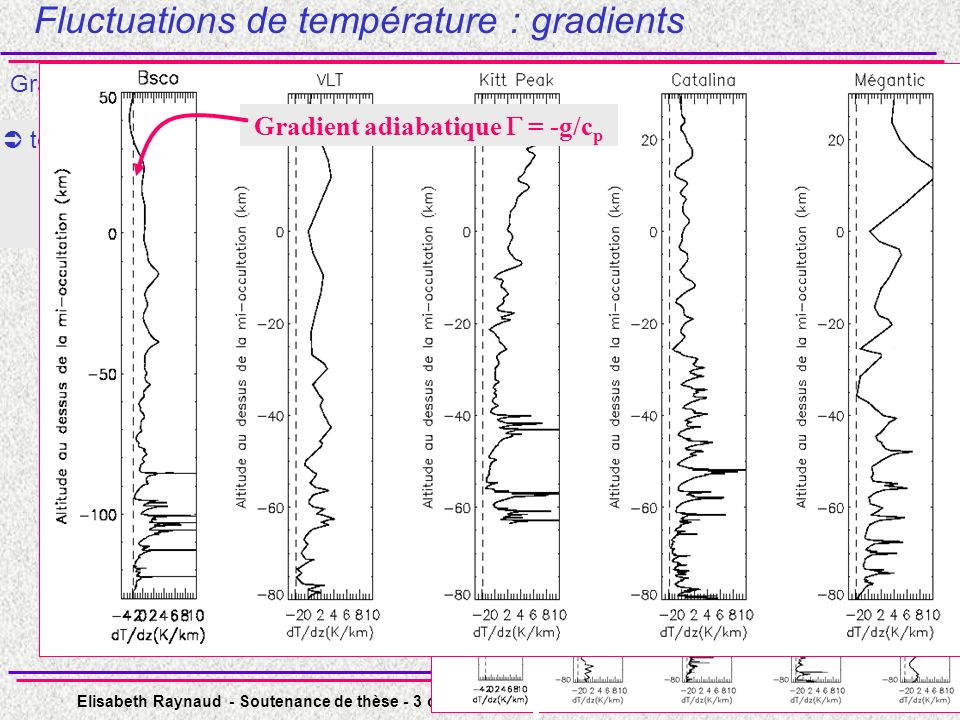 Gradient adiabatique  = -g/cp