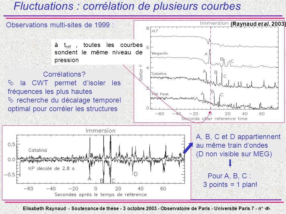 Fluctuations : corrélation de plusieurs courbes
