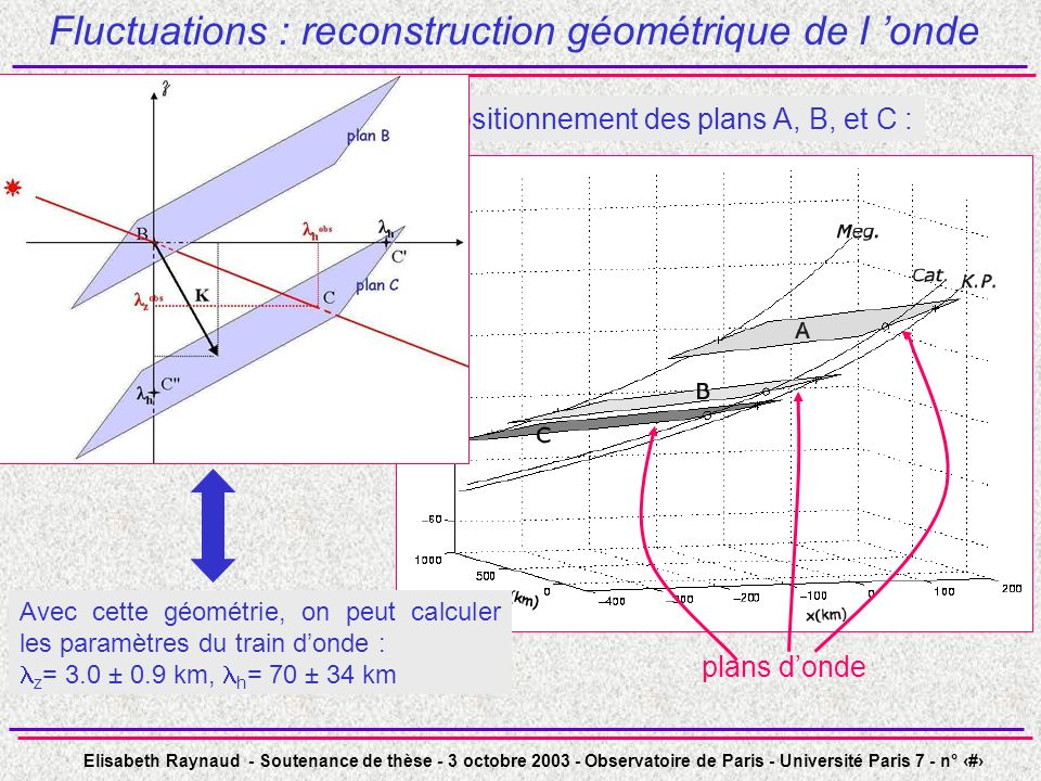 Fluctuations : reconstruction géométrique de l 'onde