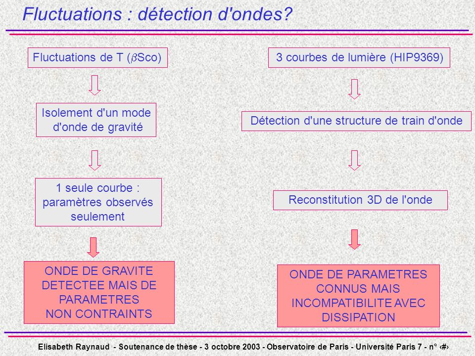 Fluctuations : détection d ondes