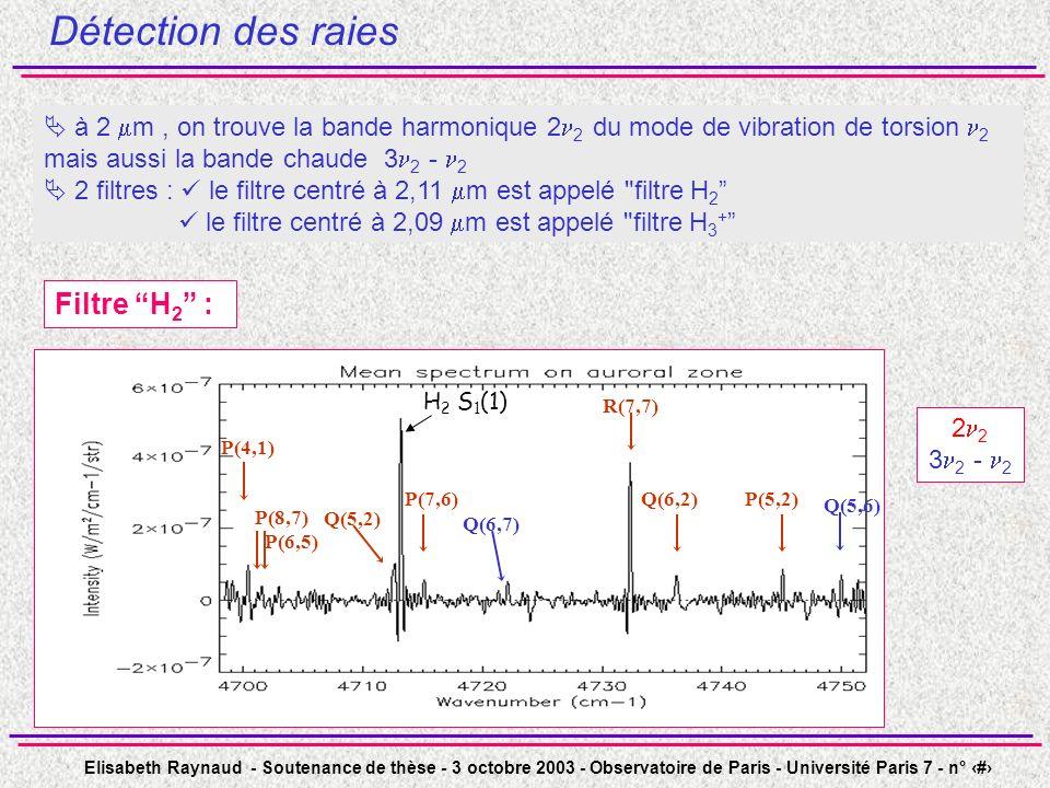 Détection des raies Filtre H2 : Filtre H3+ :