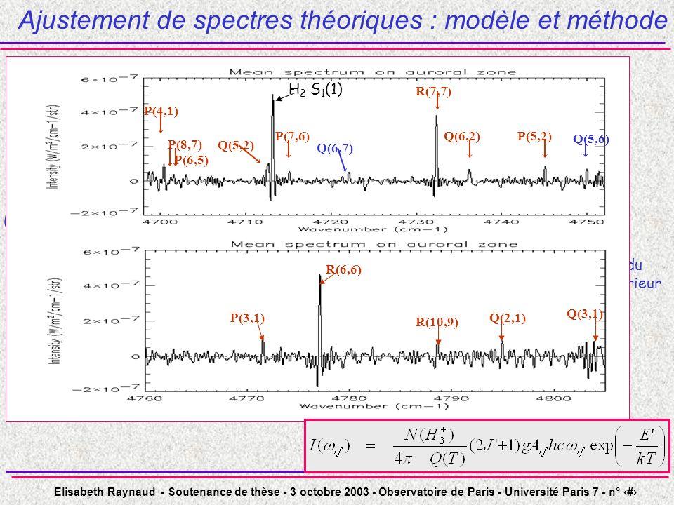 Ajustement de spectres théoriques : modèle et méthode