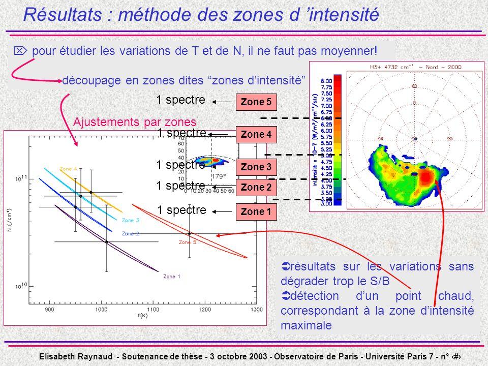Résultats : méthode des zones d 'intensité