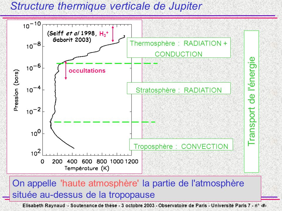 Structure thermique verticale de Jupiter