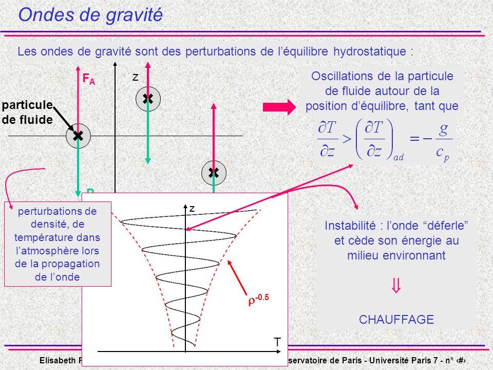 Ondes de gravité Les ondes de gravité sont des perturbations de l'équilibre hydrostatique : P. FA.