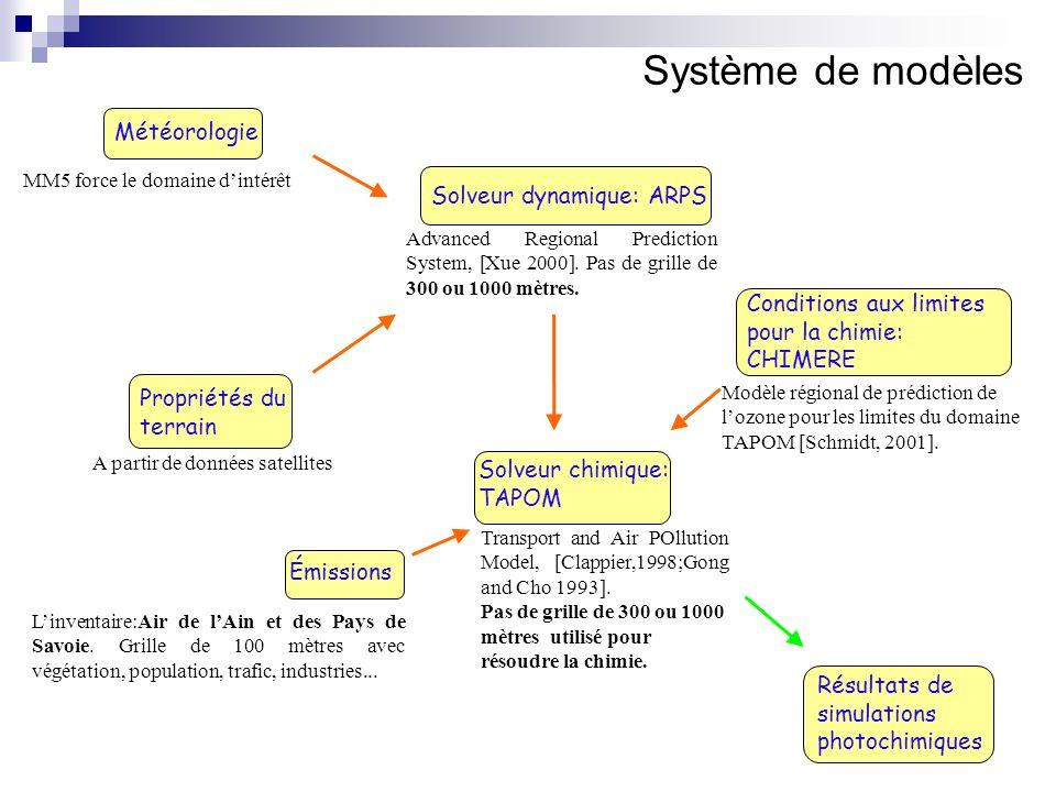 Système de modèles Météorologie Solveur dynamique: ARPS