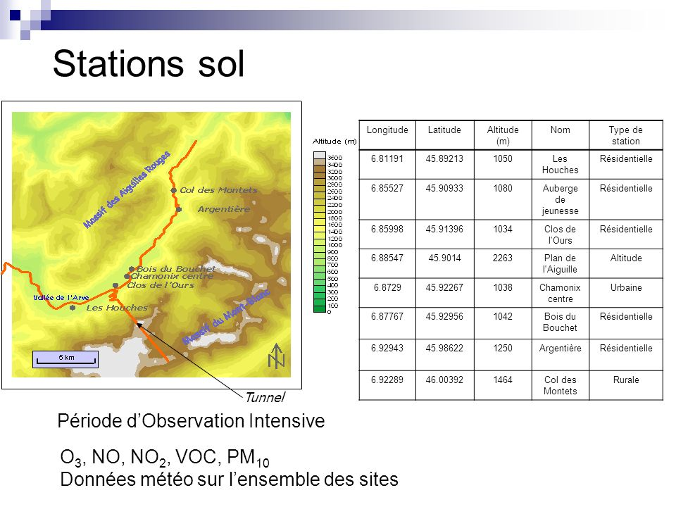 Stations sol Période d'Observation Intensive O3, NO, NO2, VOC, PM10