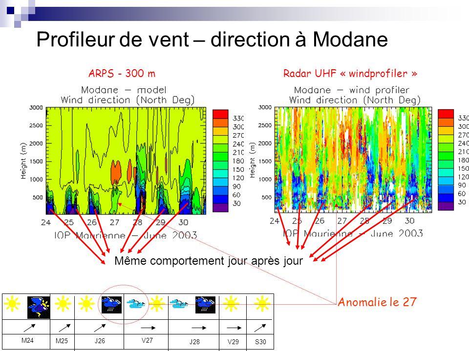 Profileur de vent – direction à Modane