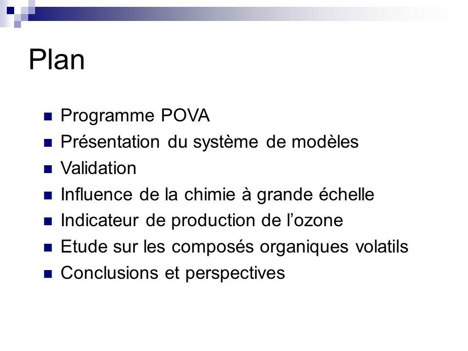 Plan Programme POVA Présentation du système de modèles Validation