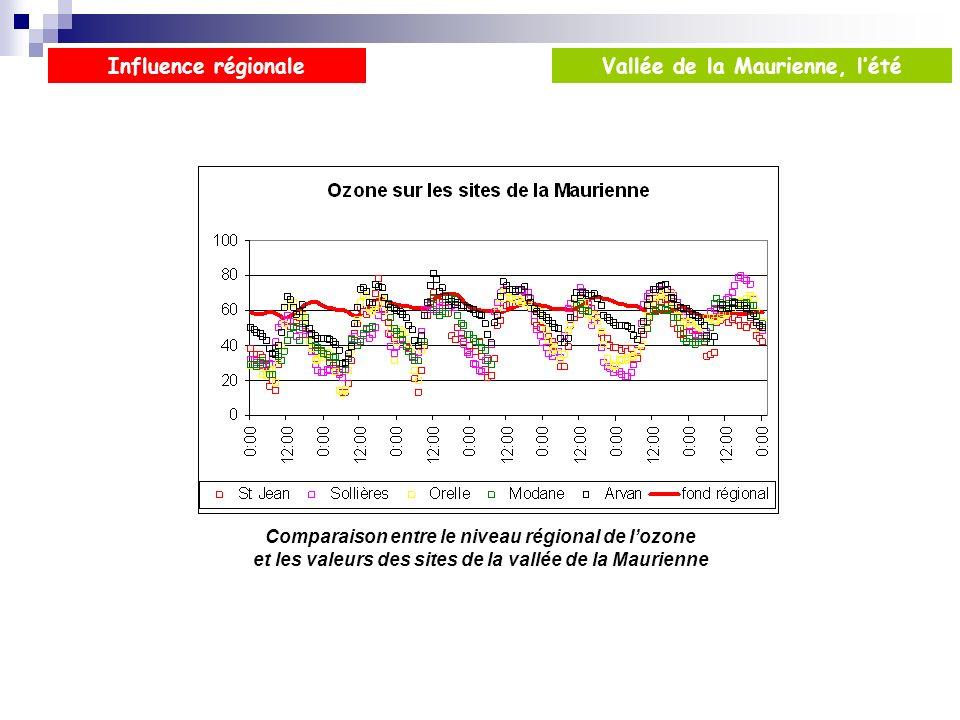 Influence régionale Vallée de la Maurienne, l'été