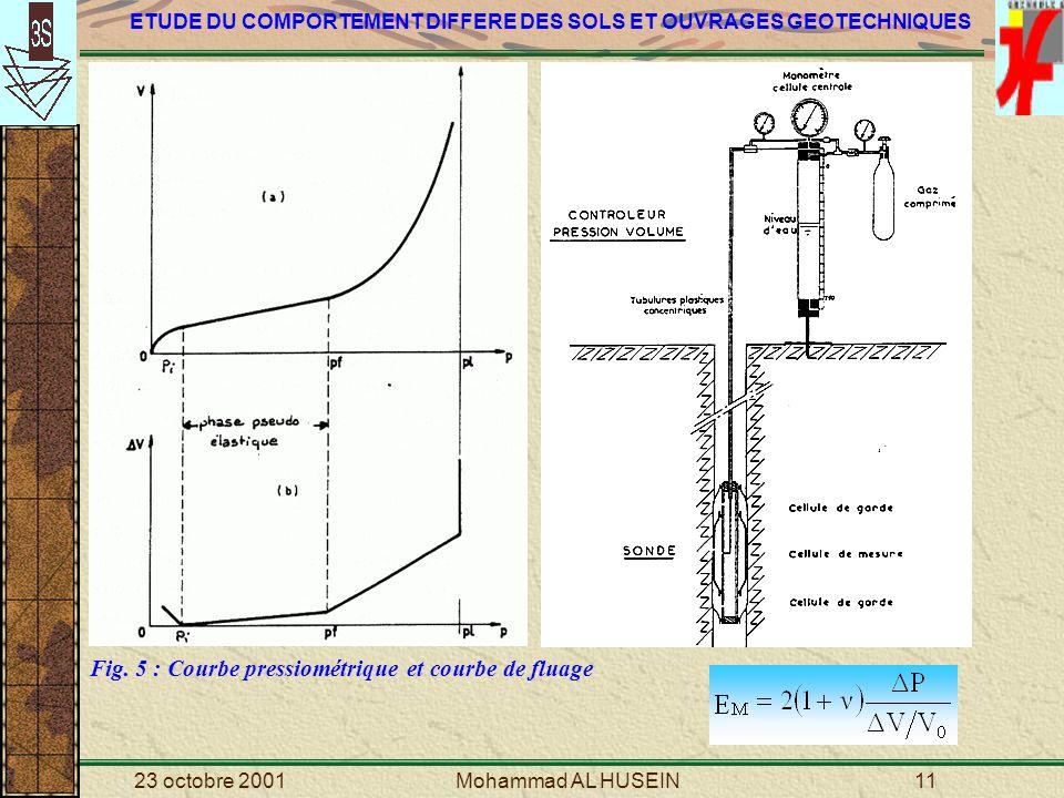 Fig. 5 : Courbe pressiométrique et courbe de fluage