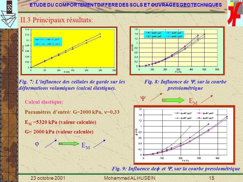 Fig. 8: Influence de , sur la courbe pressiométrique