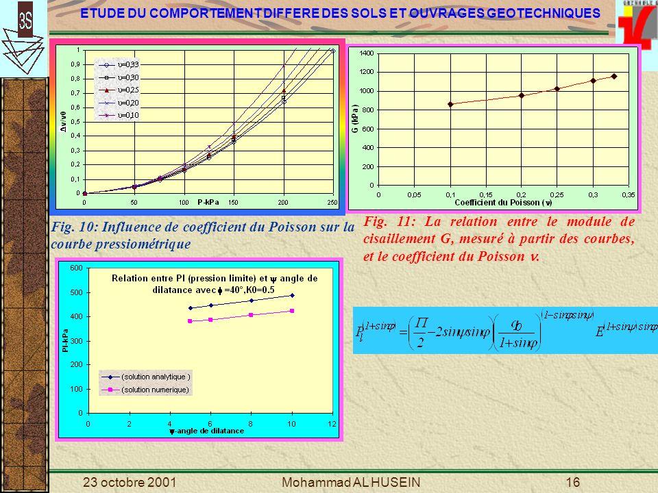 Fig. 11: La relation entre le module de cisaillement G, mesuré à partir des courbes, et le coefficient du Poisson .