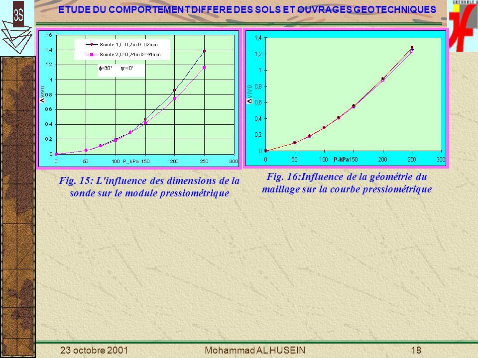Fig. 16:Influence de la géométrie du maillage sur la courbe pressiométrique