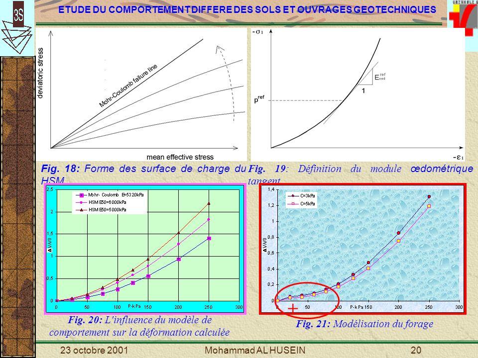 Fig. 21: Modélisation du forage