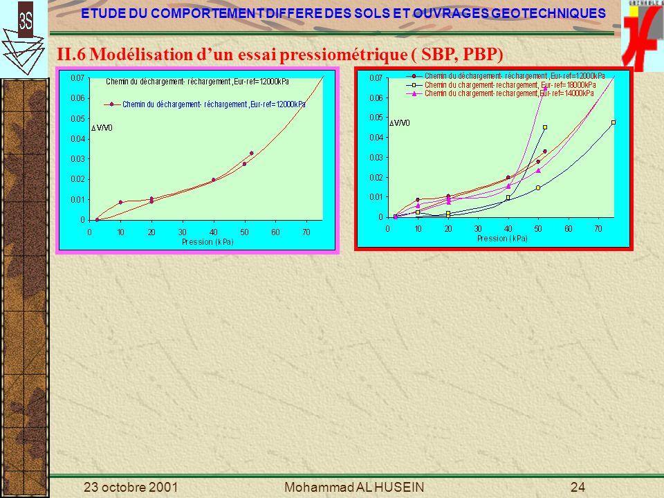 II.6 Modélisation d'un essai pressiométrique ( SBP, PBP)