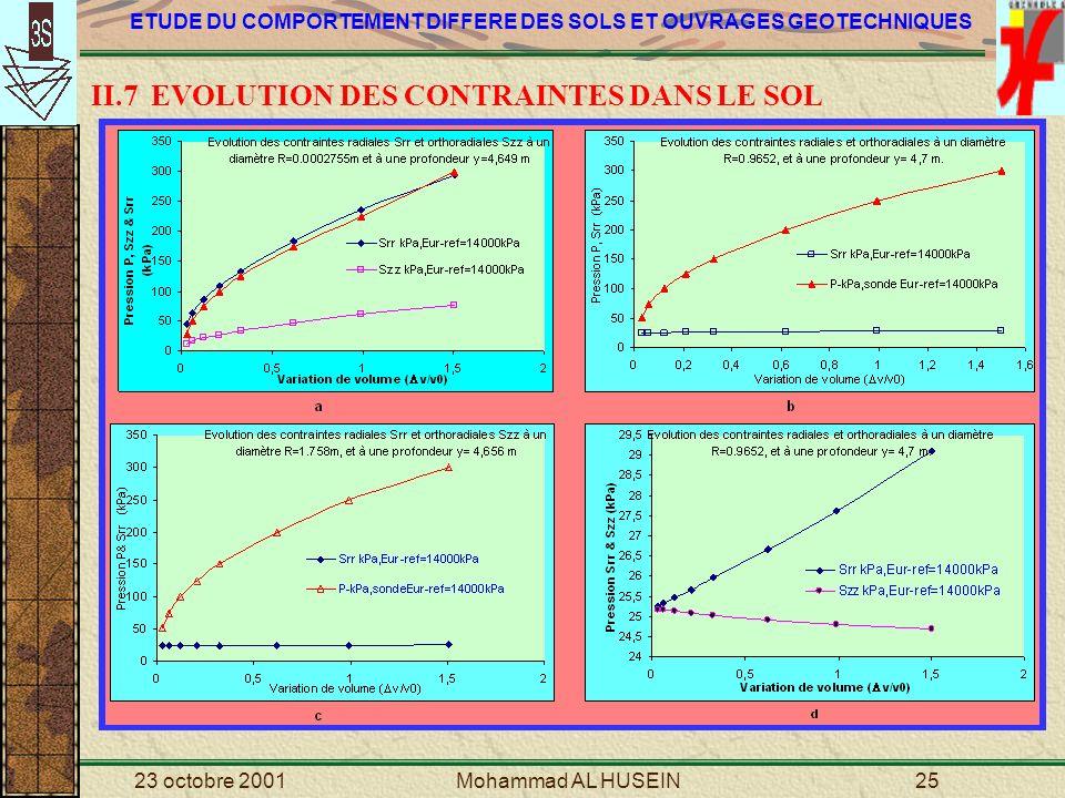 II.7 EVOLUTION DES CONTRAINTES DANS LE SOL