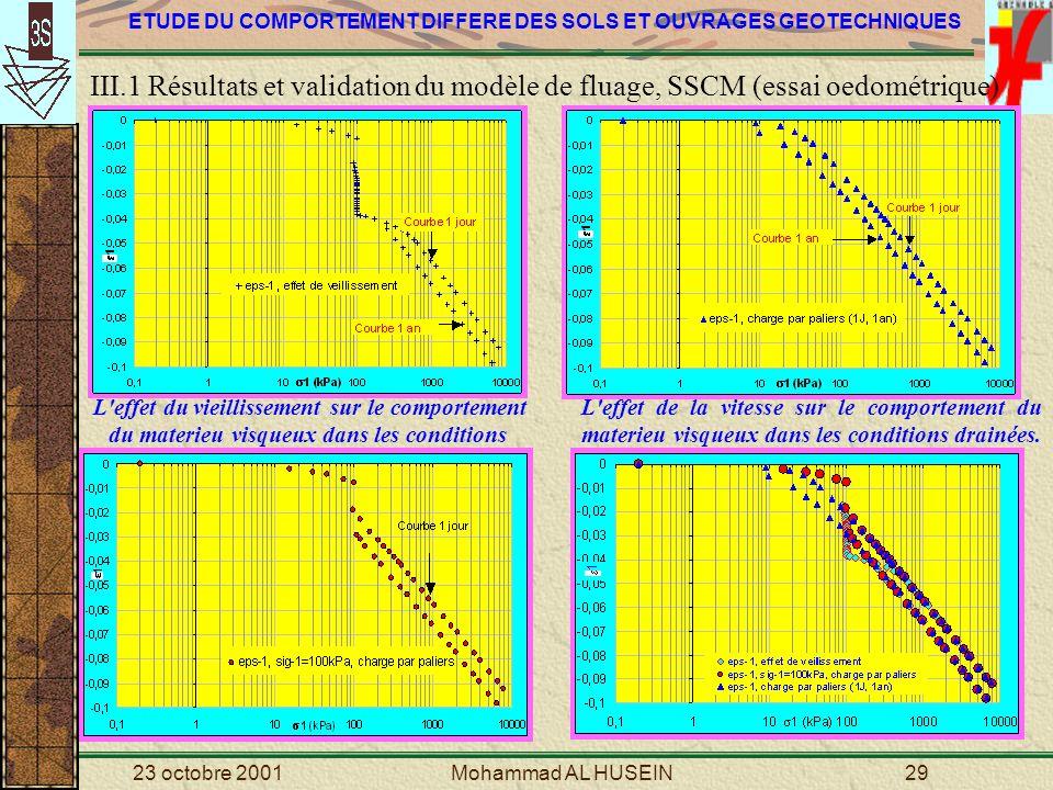 III.1 Résultats et validation du modèle de fluage, SSCM (essai oedométrique)