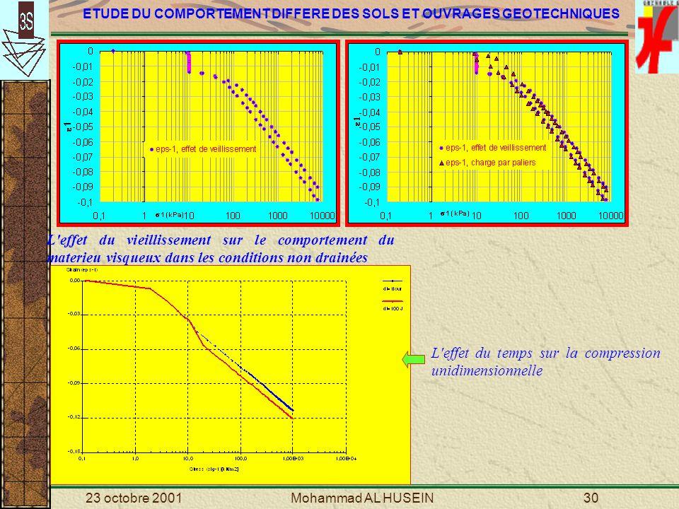 L effet du temps sur la compression unidimensionnelle