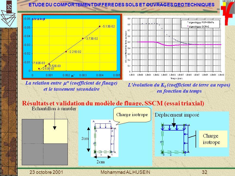 L évolution du K0 (coefficient de terre au repos) en fonction du temps