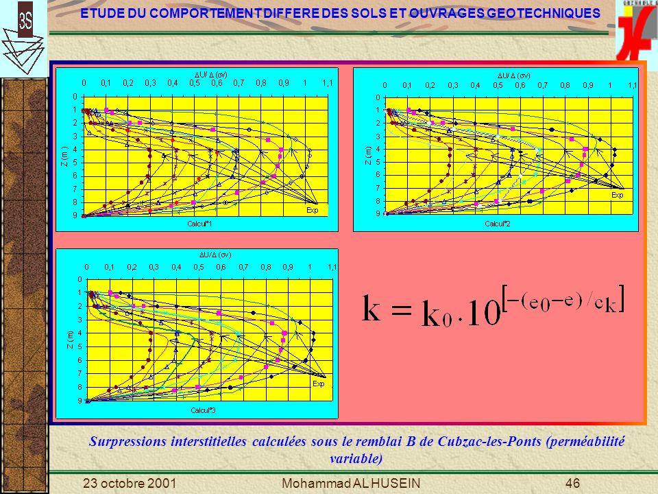 Surpressions interstitielles calculées sous le remblai B de Cubzac-les-Ponts (perméabilité variable)
