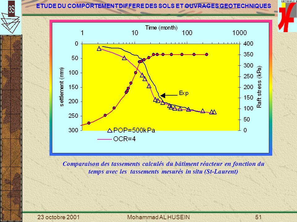 Comparaison des tassements calculés du bâtiment réacteur en fonction du temps avec les tassements mesurés in situ (St-Laurent)