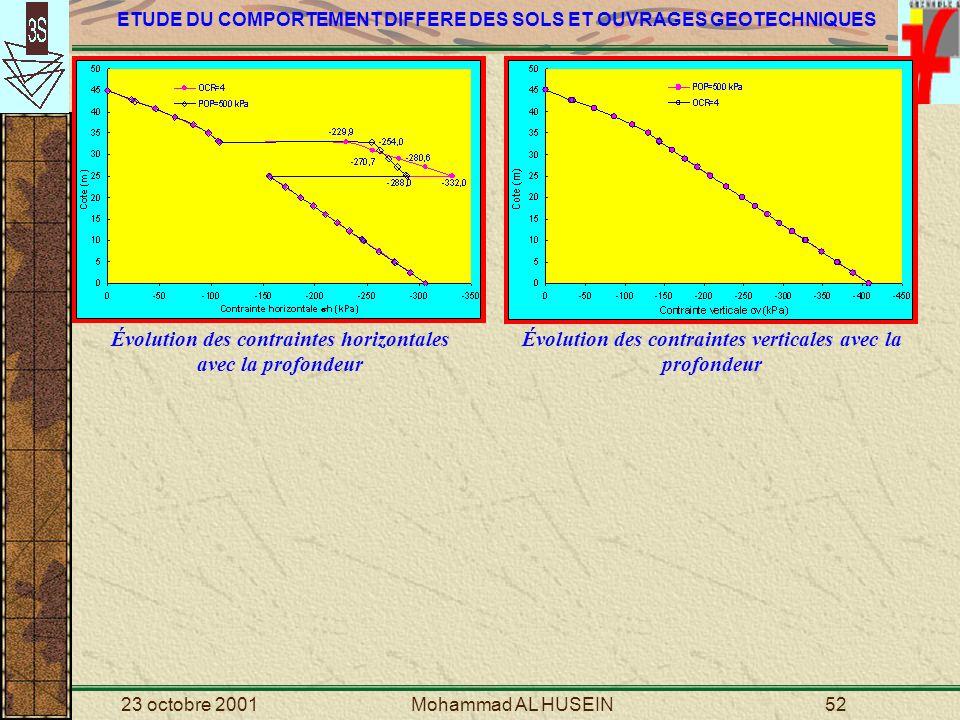 Évolution des contraintes horizontales avec la profondeur