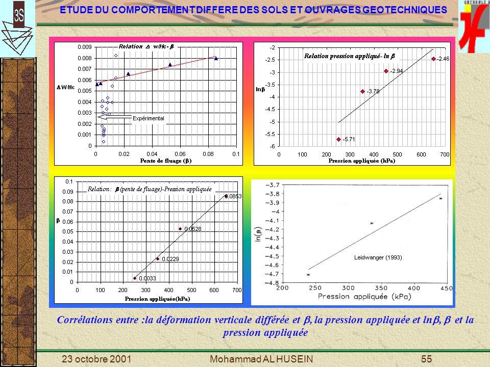 Corrélations entre :la déformation verticale différée et , la pression appliquée et ln,  et la pression appliquée