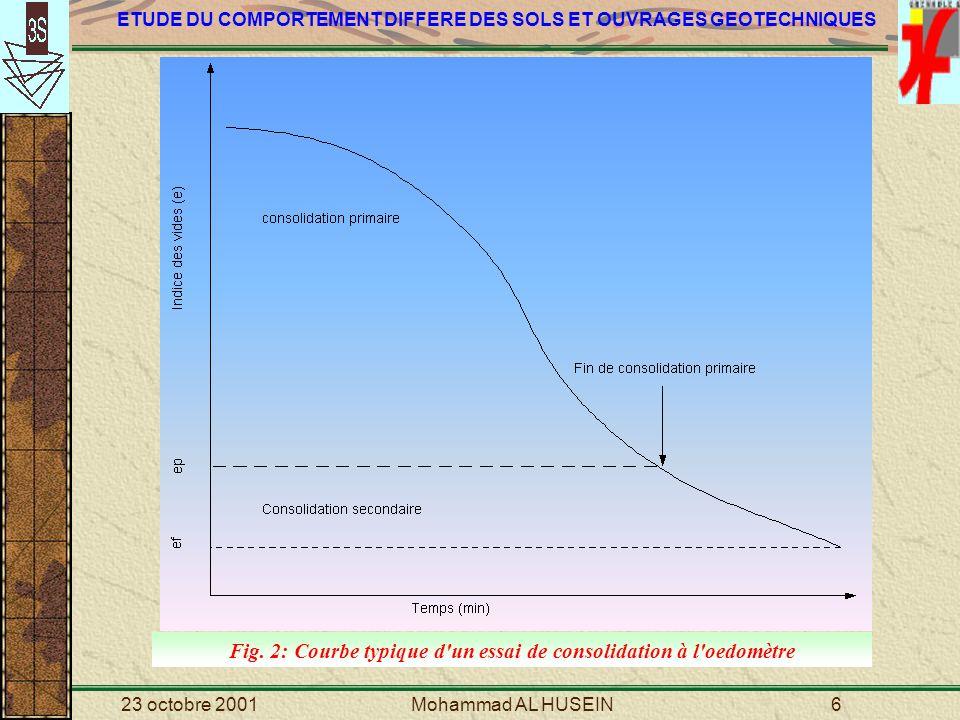Fig. 2: Courbe typique d un essai de consolidation à l oedomètre