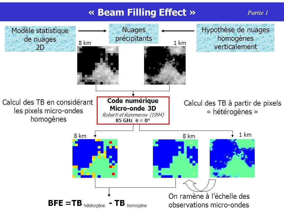 « Beam Filling Effect » BFE =TB hétérogène - TB homogène