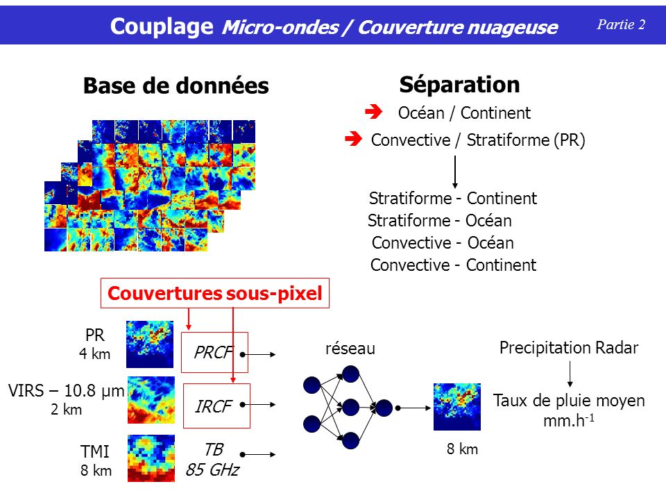 Couplage Micro-ondes / Couverture nuageuse
