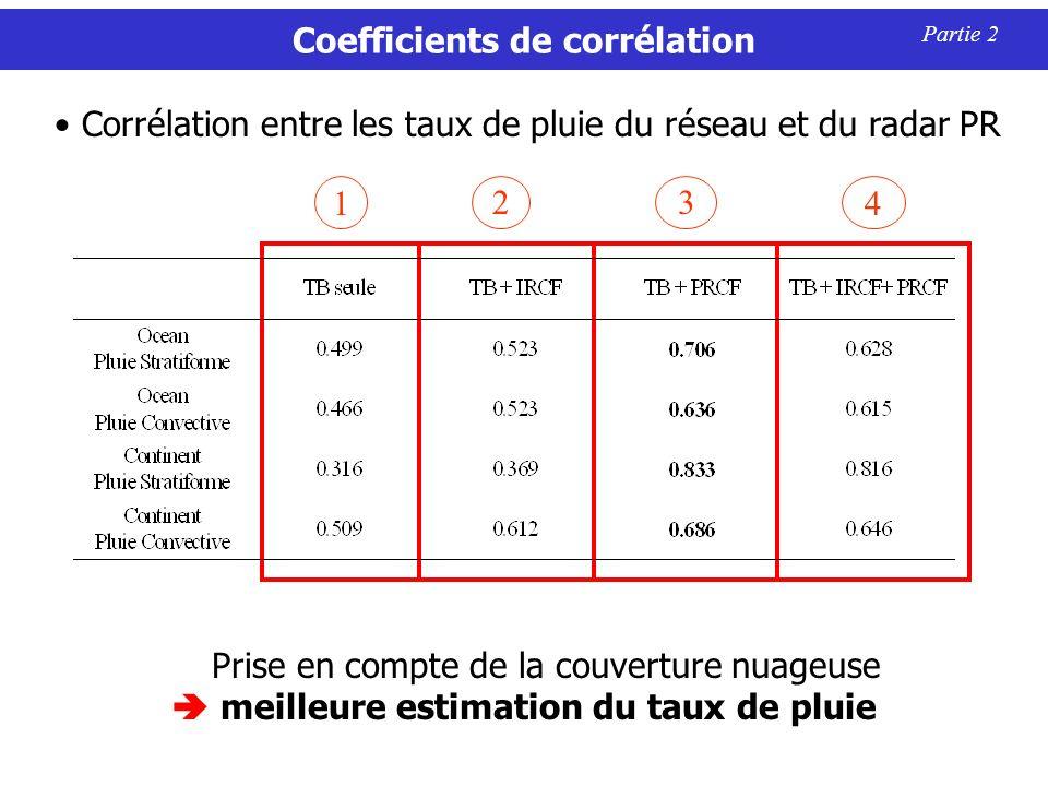 Coefficients de corrélation