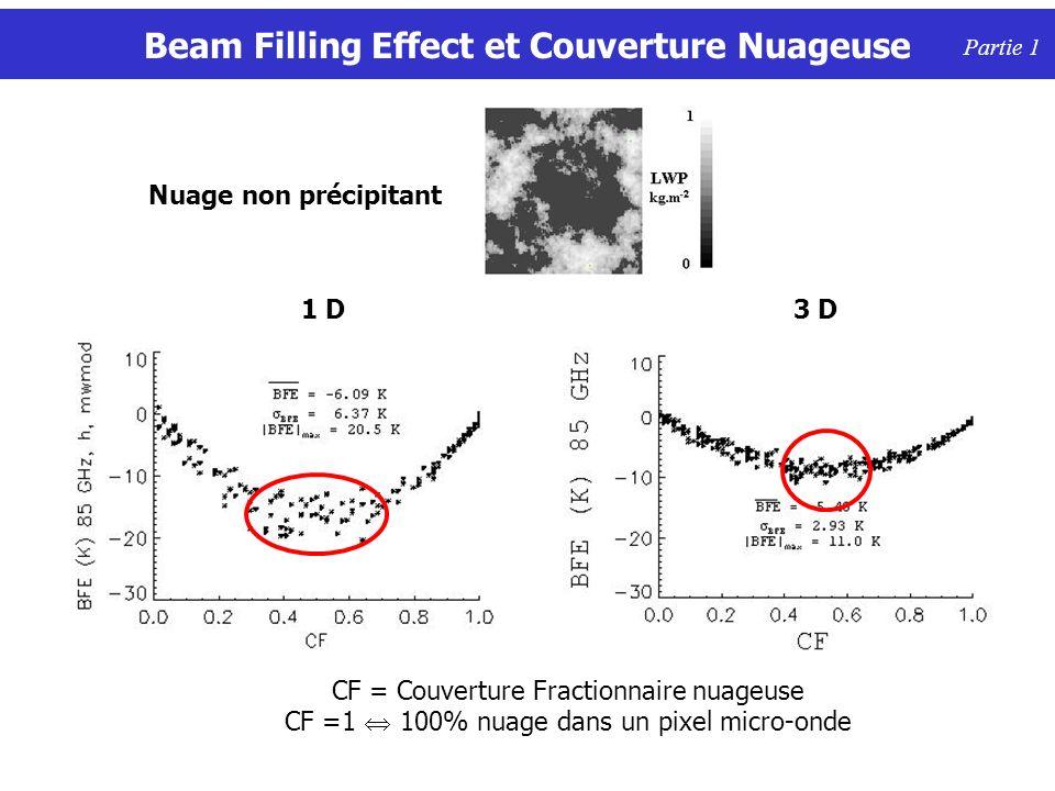 Beam Filling Effect et Couverture Nuageuse