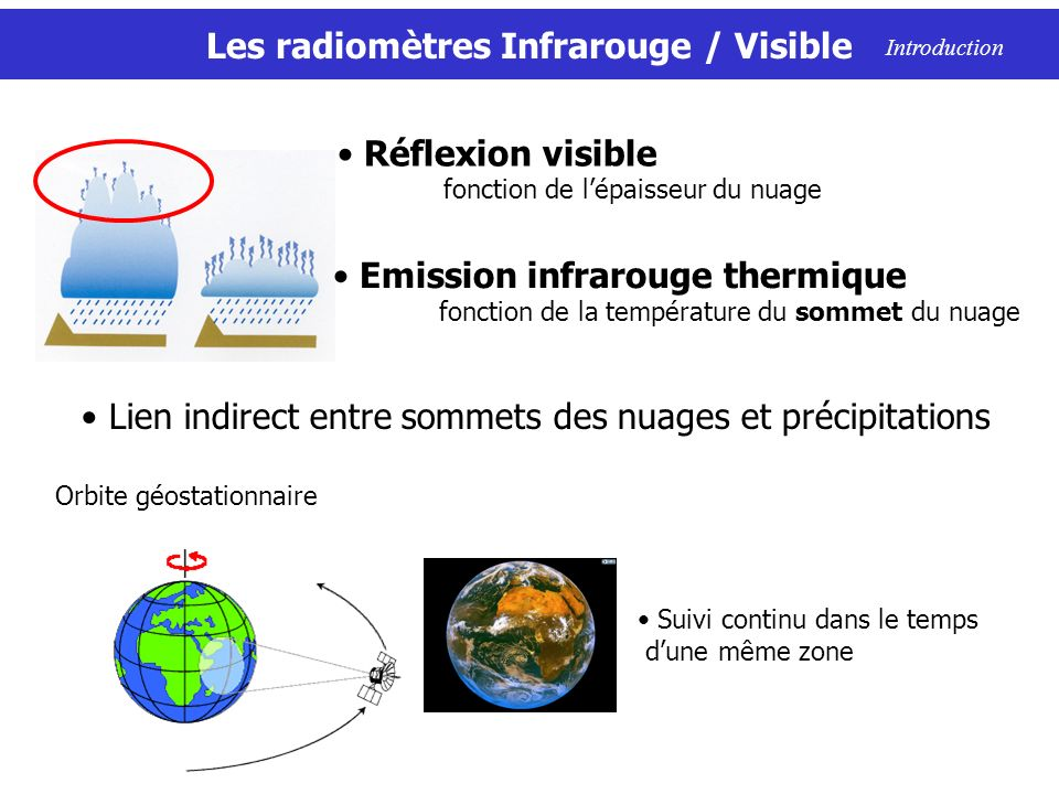 Les radiomètres Infrarouge / Visible