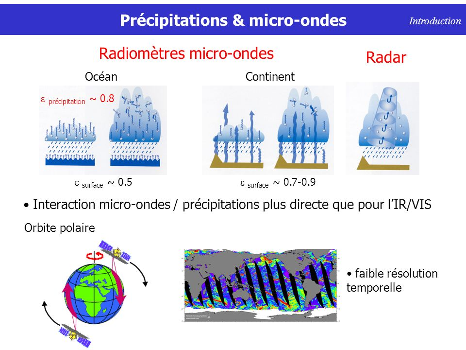 Précipitations & micro-ondes