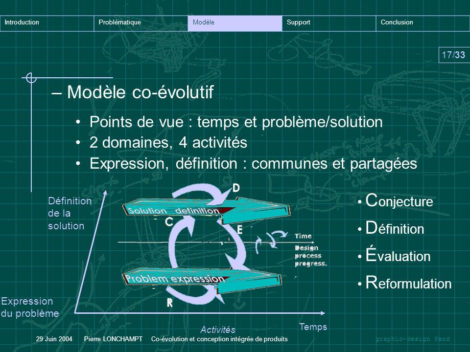 Modèle co-évolutif Points de vue : temps et problème/solution