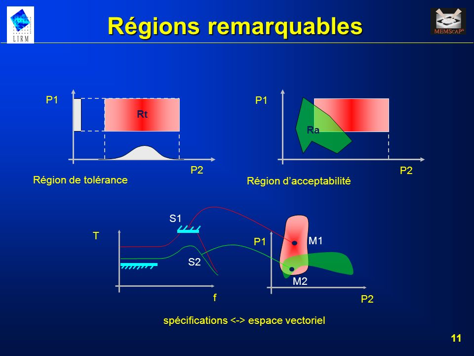 Régions remarquables P1 P2 Ra Région d'acceptabilité P1 Rt P2