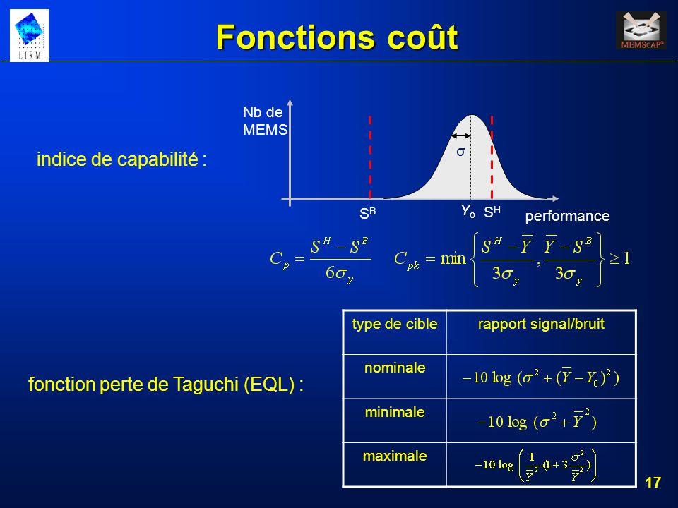 Fonctions coût indice de capabilité :